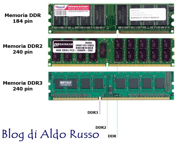 images-ram-ddr-1-2-3
