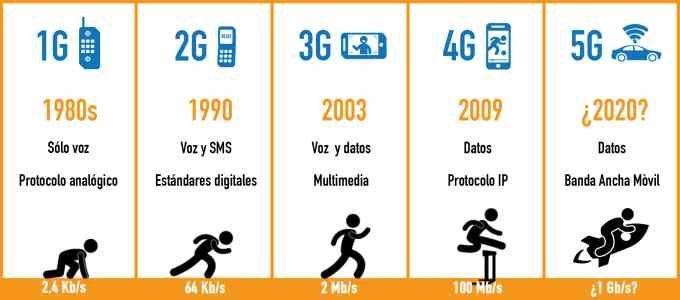 images-Table-da 1G a 5G